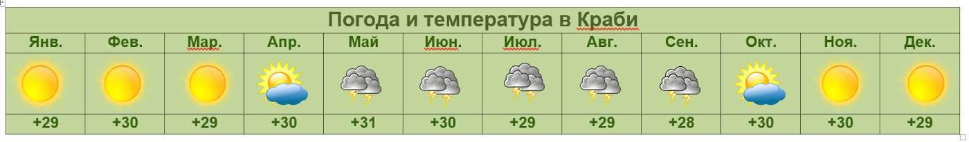 Погода в краби по месяцам: количество дождей, температура