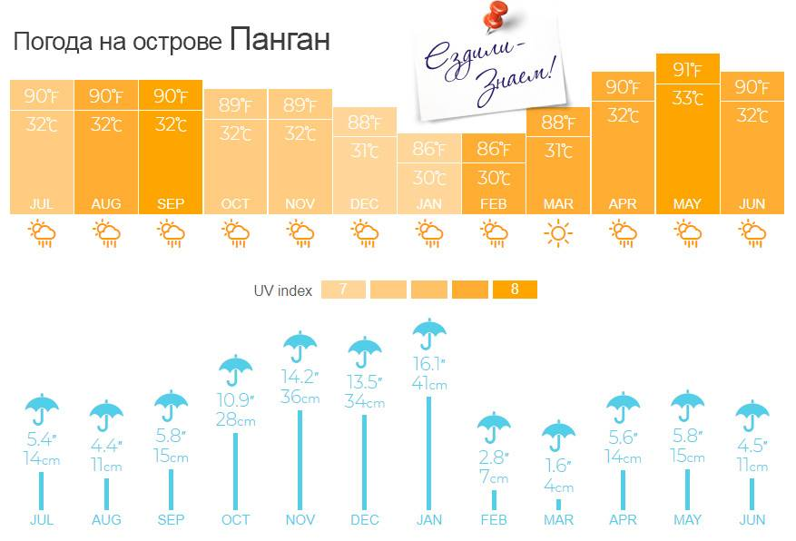 Погода в краби 2021: температура воздуха и воды по месяцам